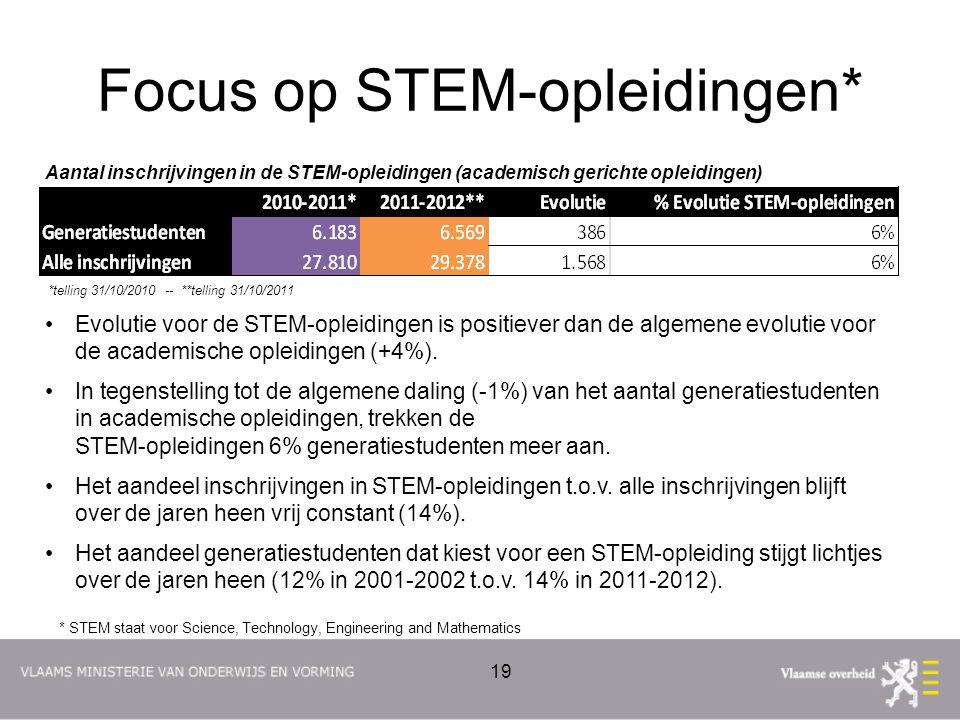 Focus op STEM-opleidingen* 19 Aantal inschrijvingen in de STEM-opleidingen (academisch gerichte opleidingen) *telling 31/10/2010 -- **telling 31/10/20