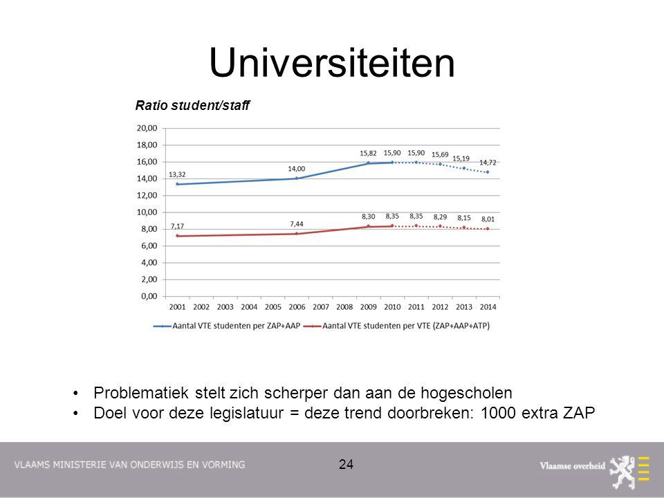 Universiteiten Ratio student/staff Problematiek stelt zich scherper dan aan de hogescholen Doel voor deze legislatuur = deze trend doorbreken: 1000 ex