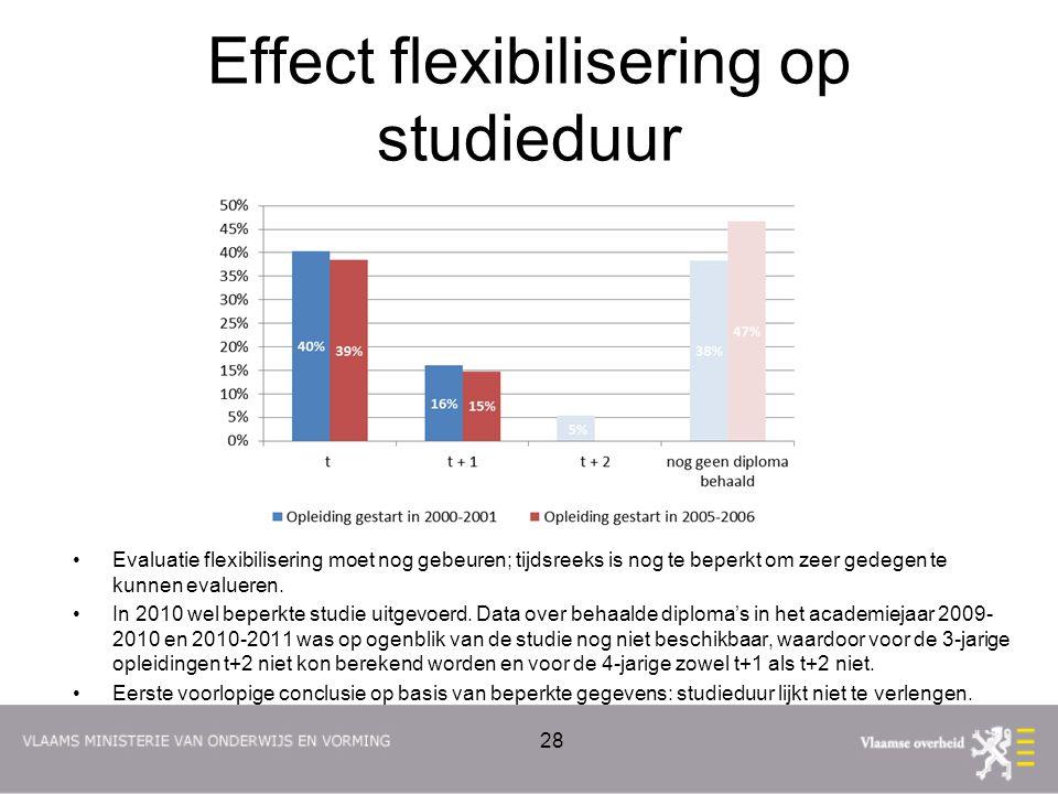 Effect flexibilisering op studieduur Evaluatie flexibilisering moet nog gebeuren; tijdsreeks is nog te beperkt om zeer gedegen te kunnen evalueren. In