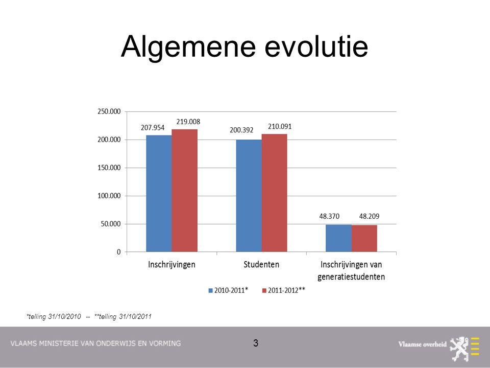 Evolutie alle inschrijvingen 4 Telmoment: 31 oktober van het betreffende academiejaar