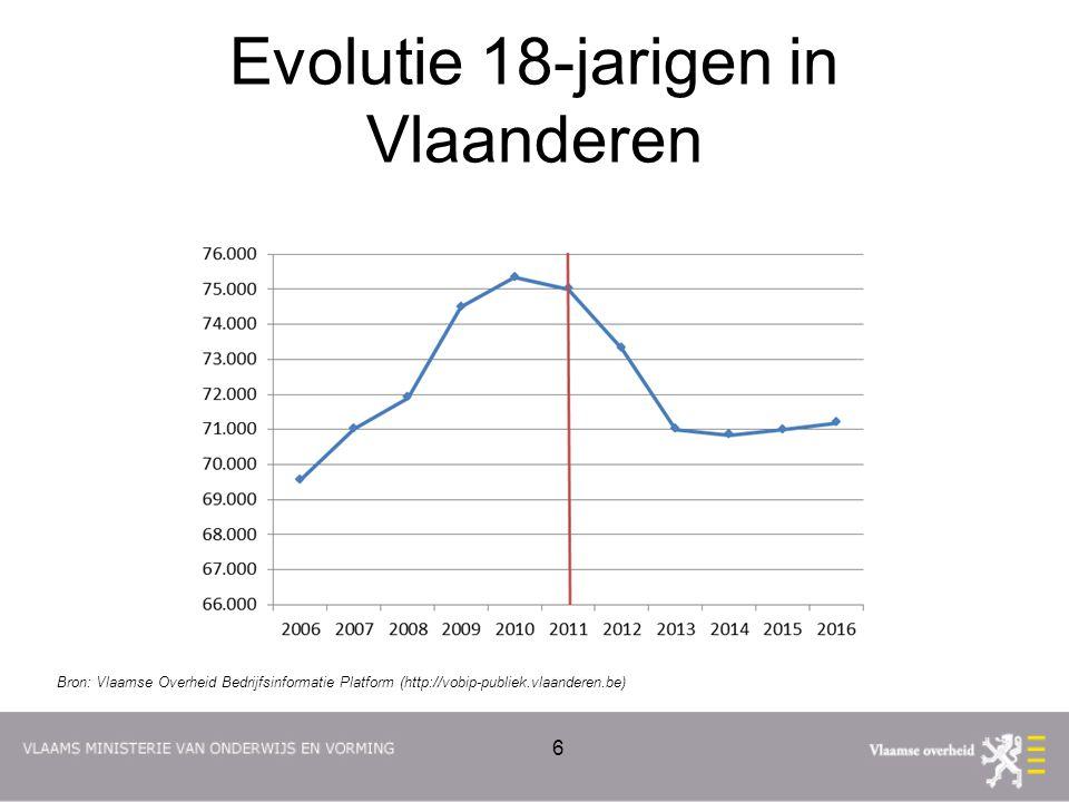 Evolutie 18-jarigen in Vlaanderen 6 Bron: Vlaamse Overheid Bedrijfsinformatie Platform (http://vobip-publiek.vlaanderen.be)