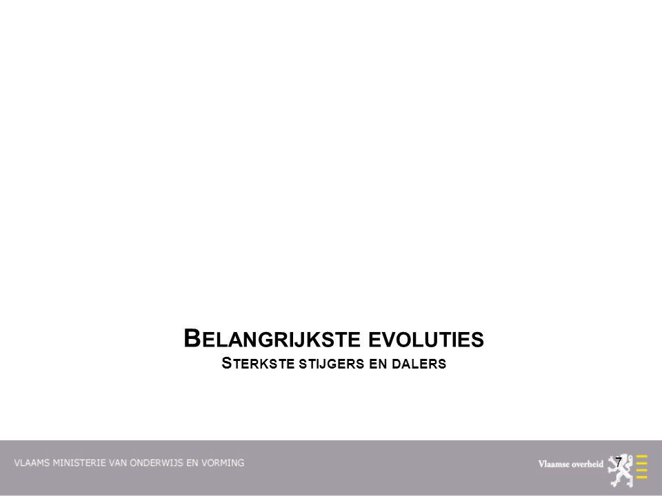 B ELANGRIJKSTE EVOLUTIES S TERKSTE STIJGERS EN DALERS 7
