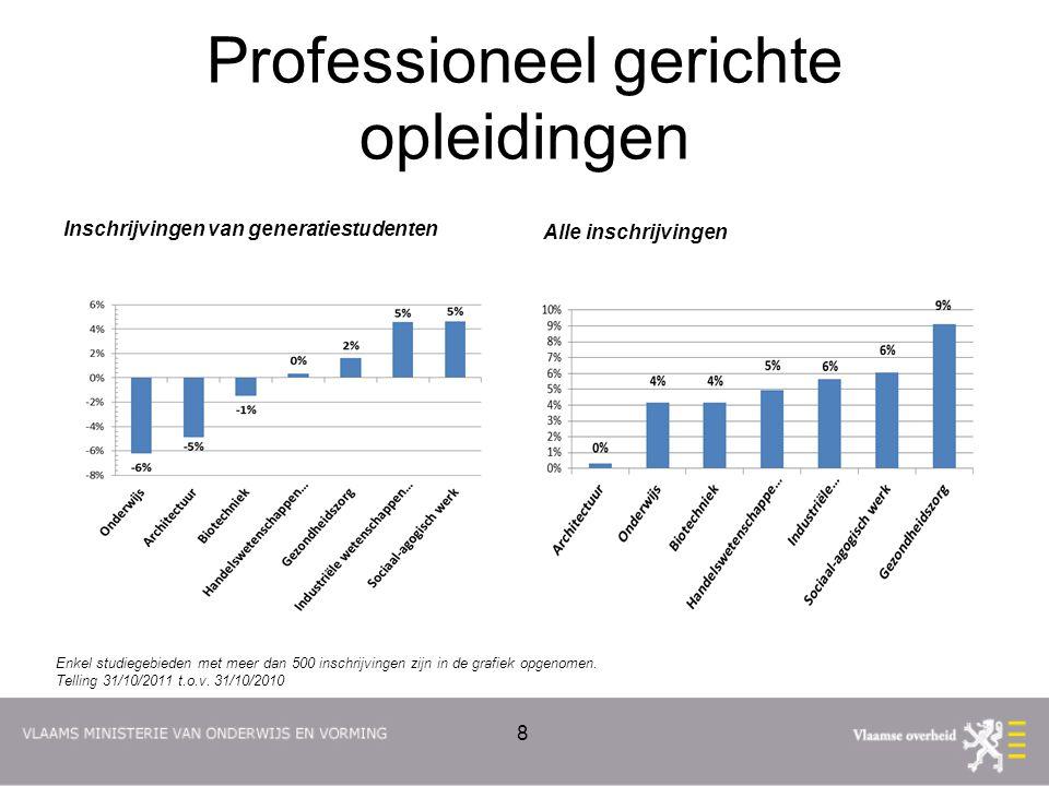 Academisch gerichte opleidingen - hogescholen Inschrijvingen van generatiestudenten Alle inschrijvingen 9 Enkel studiegebieden met meer dan 500 inschrijvingen zijn in de grafiek opgenomen.
