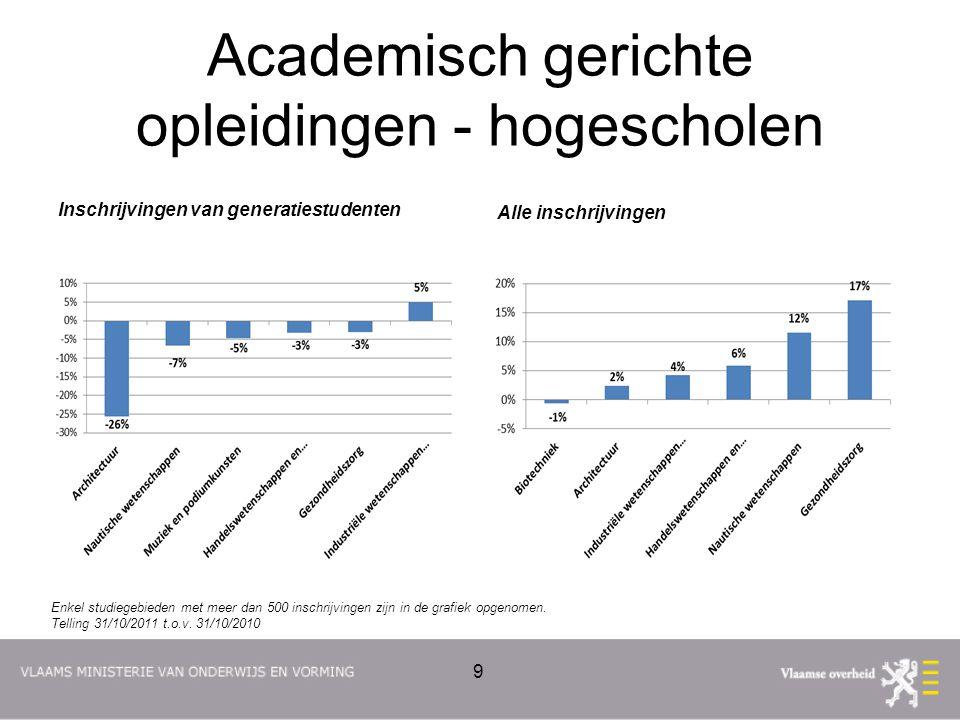 Academisch gerichte opleidingen - universiteiten Inschrijvingen van generatiestudenten Alle inschrijvingen 10 Enkel studiegebieden met meer dan 500 inschrijvingen zijn in de grafiek opgenomen.