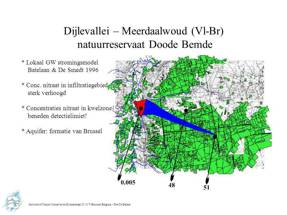 Institute of Nature Conservation Kliniekstraat 25 1070 Brussels Belgium – Piet De Becker Dijlevallei – Meerdaalwoud (Vl-Br) natuurreservaat Doode Bemde * Lokaal GW stromingsmodel Batelaan & De Smedt 1996 * Conc.