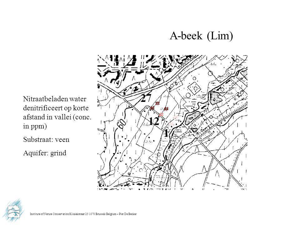 Institute of Nature Conservation Kliniekstraat 25 1070 Brussels Belgium – Piet De Becker A-beek (Lim) Nitraatbeladen water denitrificeert op korte afs