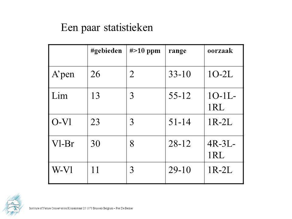Institute of Nature Conservation Kliniekstraat 25 1070 Brussels Belgium – Piet De Becker Een paar statistieken #gebieden#>10 ppmrangeoorzaak A'pen2623