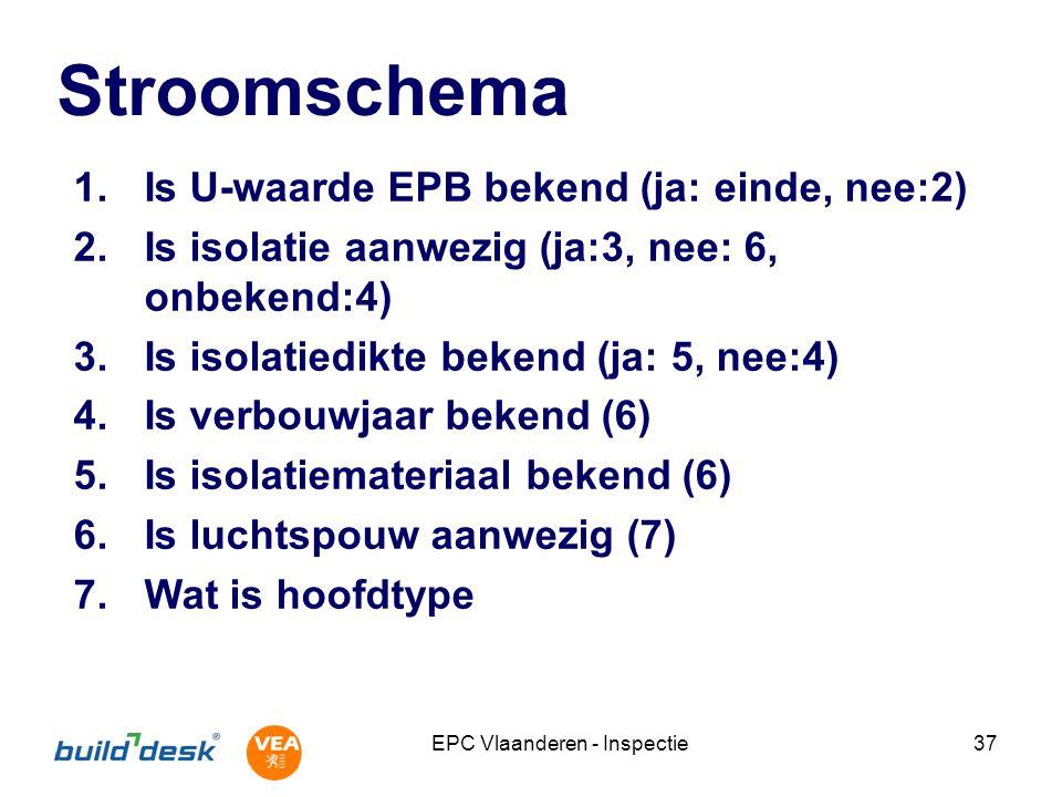 EPC Vlaanderen - Inspectie37 Stroomschema 1.Is U-waarde EPB bekend (ja: einde, nee:2) 2.Is isolatie aanwezig (ja:3, nee: 6, onbekend:4) 3.Is isolatied