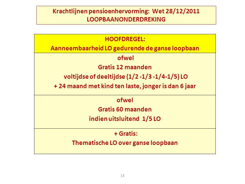 Krachtlijnen pensioenhervorming: Wet 28/12/2011 LOOPBAANONDERDREKING 14 HOOFDREGEL: Aanneembaarheid LO gedurende de ganse loopbaan ofwel Gratis 12 maa