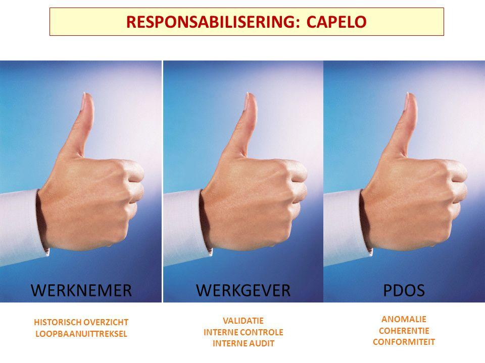 RESPONSABILISERING: CAPELO WERKNEMERWERKGEVERPDOS HISTORISCH OVERZICHT LOOPBAANUITTREKSEL VALIDATIE INTERNE CONTROLE INTERNE AUDIT ANOMALIE COHERENTIE CONFORMITEIT