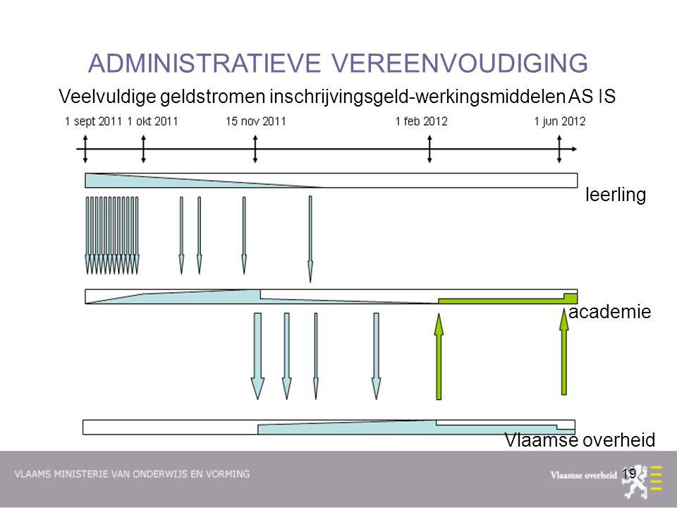 19 ADMINISTRATIEVE VEREENVOUDIGING Veelvuldige geldstromen inschrijvingsgeld-werkingsmiddelen AS IS Vlaamse overheid academie leerling