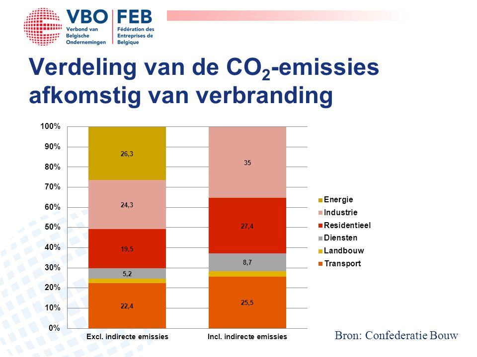 Verdeling van de CO 2 -emissies afkomstig van verbranding Bron: Confederatie Bouw