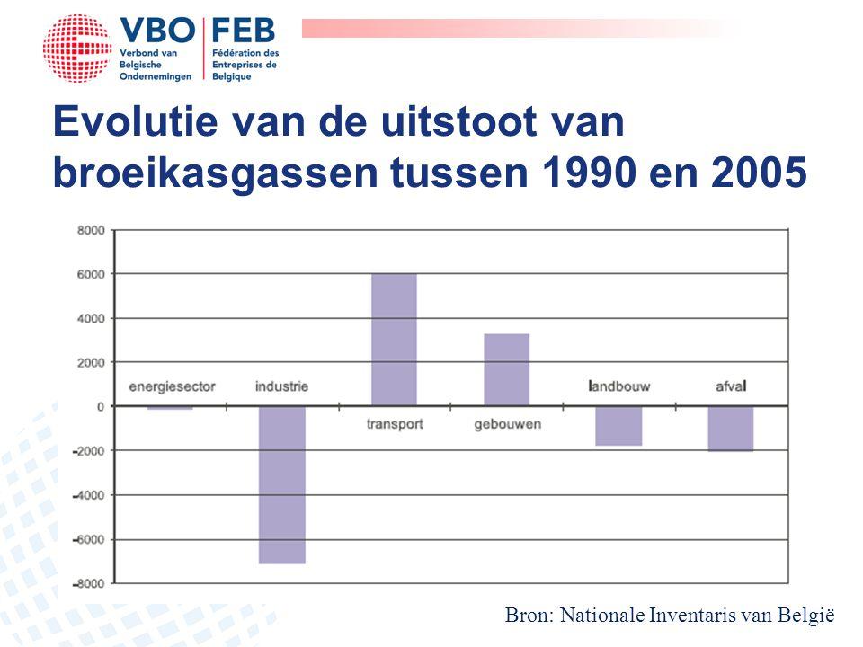 Evolutie van de uitstoot van broeikasgassen tussen 1990 en 2005 Bron: Nationale Inventaris van België