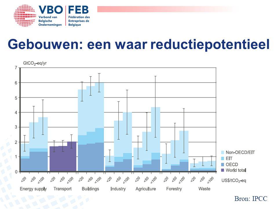 Gebouwen: een waar reductiepotentieel Bron: IPCC