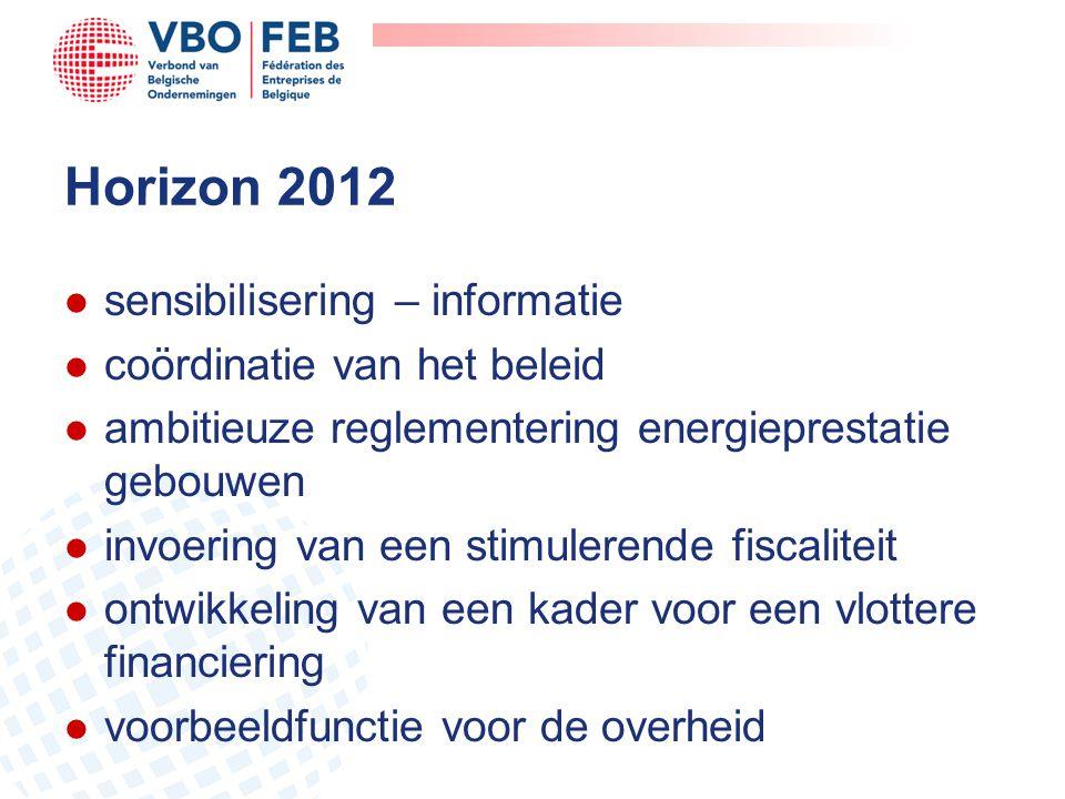 Horizon 2012 l sensibilisering – informatie l coördinatie van het beleid l ambitieuze reglementering energieprestatie gebouwen l invoering van een sti