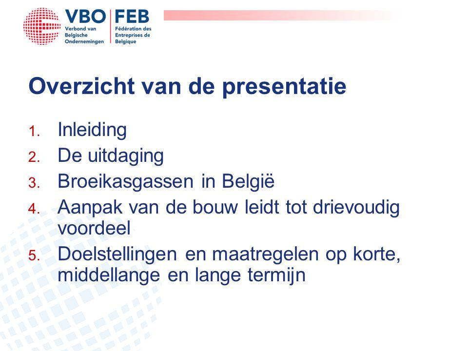 Overzicht van de presentatie 1. Inleiding 2. De uitdaging 3. Broeikasgassen in België 4. Aanpak van de bouw leidt tot drievoudig voordeel 5. Doelstell