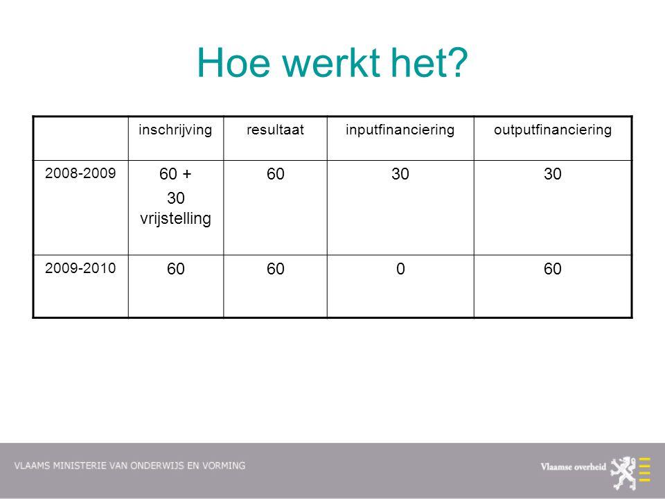 inschrijvingresultaatinputfinancieringoutputfinanciering 2008-2009 60 + 30 vrijstelling 6030 2009-2010 60 0 Hoe werkt het?