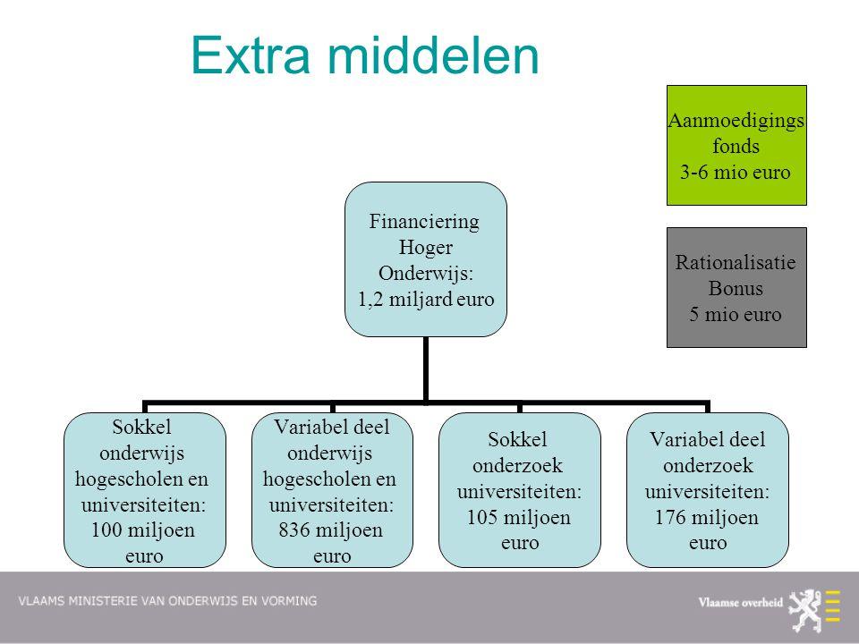 Extra middelen Financiering Hoger Onderwijs: 1,2 miljard euro Sokkel onderwijs hogescholen en universiteiten: 100 miljoen euro Variabel deel onderwijs