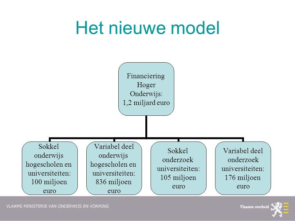 Het nieuwe model Financiering Hoger Onderwijs: 1,2 miljard euro Sokkel onderwijs hogescholen en universiteiten: 100 miljoen euro Variabel deel onderwi