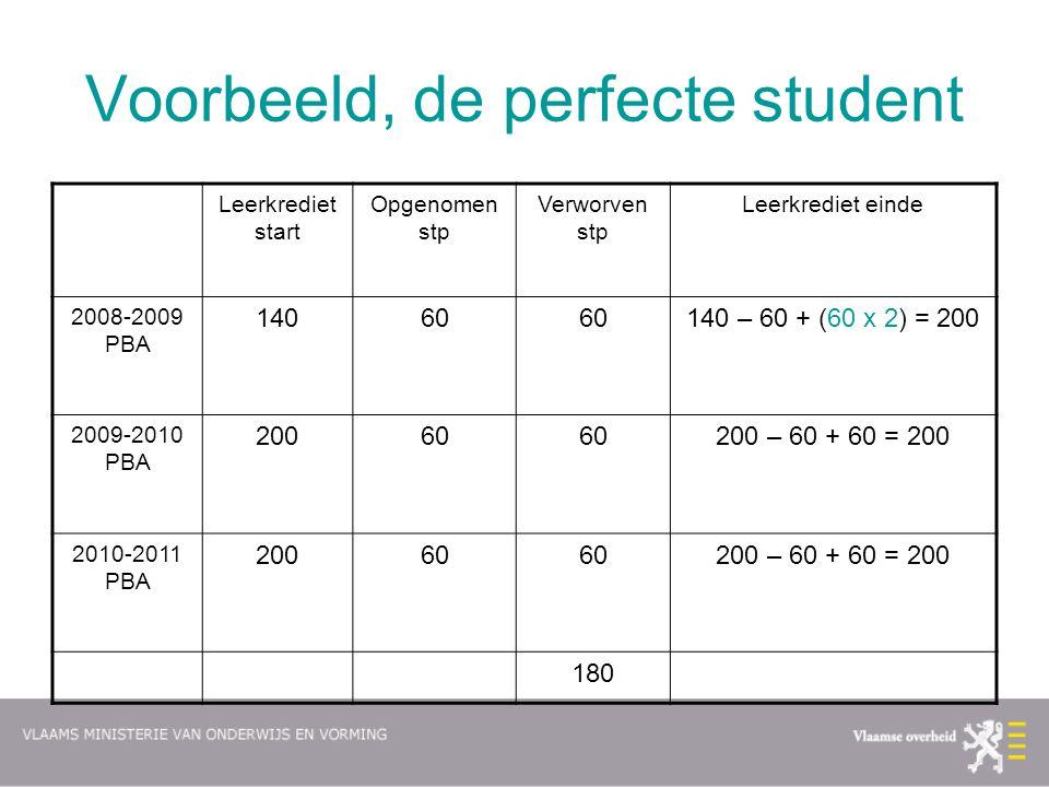 Voorbeeld, de perfecte student Leerkrediet start Opgenomen stp Verworven stp Leerkrediet einde 2008-2009 PBA 14060 140 – 60 + (60 x 2) = 200 2009-2010