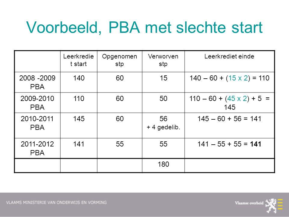 Voorbeeld, PBA met slechte start Leerkredie t start Opgenomen stp Verworven stp Leerkrediet einde 2008 -2009 PBA 1406015140 – 60 + (15 x 2) = 110 2009