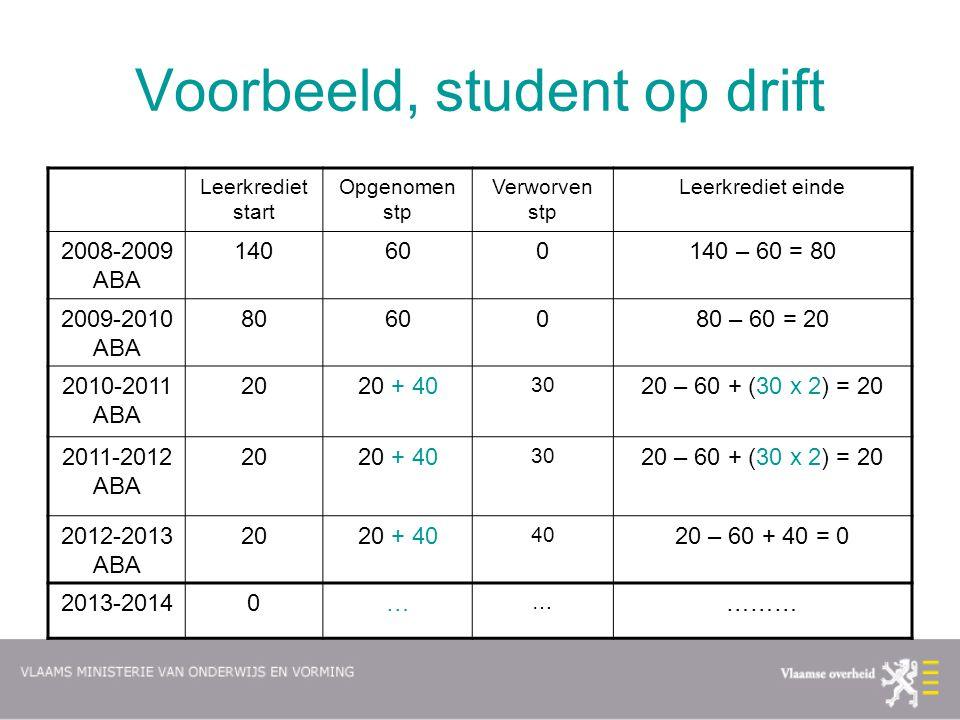 Voorbeeld, student op drift Leerkrediet start Opgenomen stp Verworven stp Leerkrediet einde 2008-2009 ABA 140600140 – 60 = 80 2009-2010 ABA 8060080 –