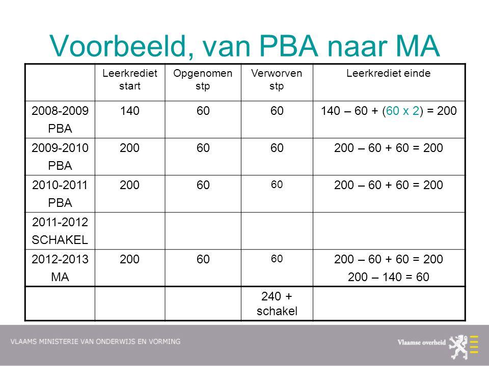 Voorbeeld, van PBA naar MA Leerkrediet start Opgenomen stp Verworven stp Leerkrediet einde 2008-2009 PBA 14060 140 – 60 + (60 x 2) = 200 2009-2010 PBA