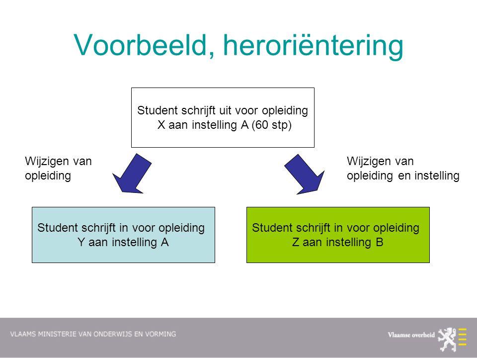 Voorbeeld, heroriëntering Student schrijft uit voor opleiding X aan instelling A (60 stp) Student schrijft in voor opleiding Y aan instelling A Studen