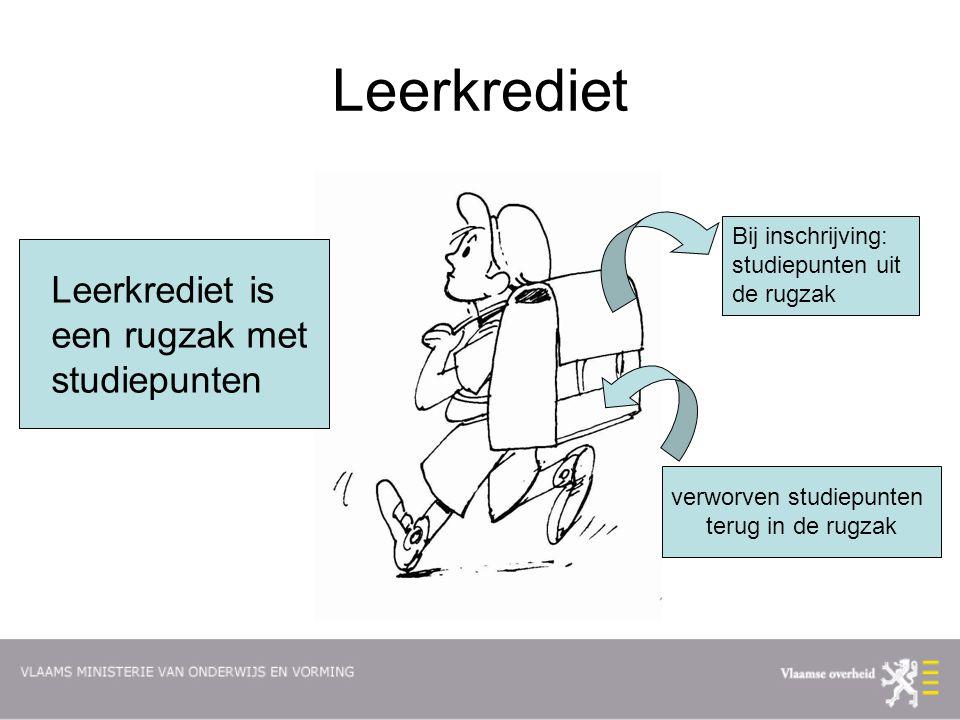Leerkrediet Leerkrediet is een rugzak met studiepunten Bij inschrijving: studiepunten uit de rugzak verworven studiepunten terug in de rugzak