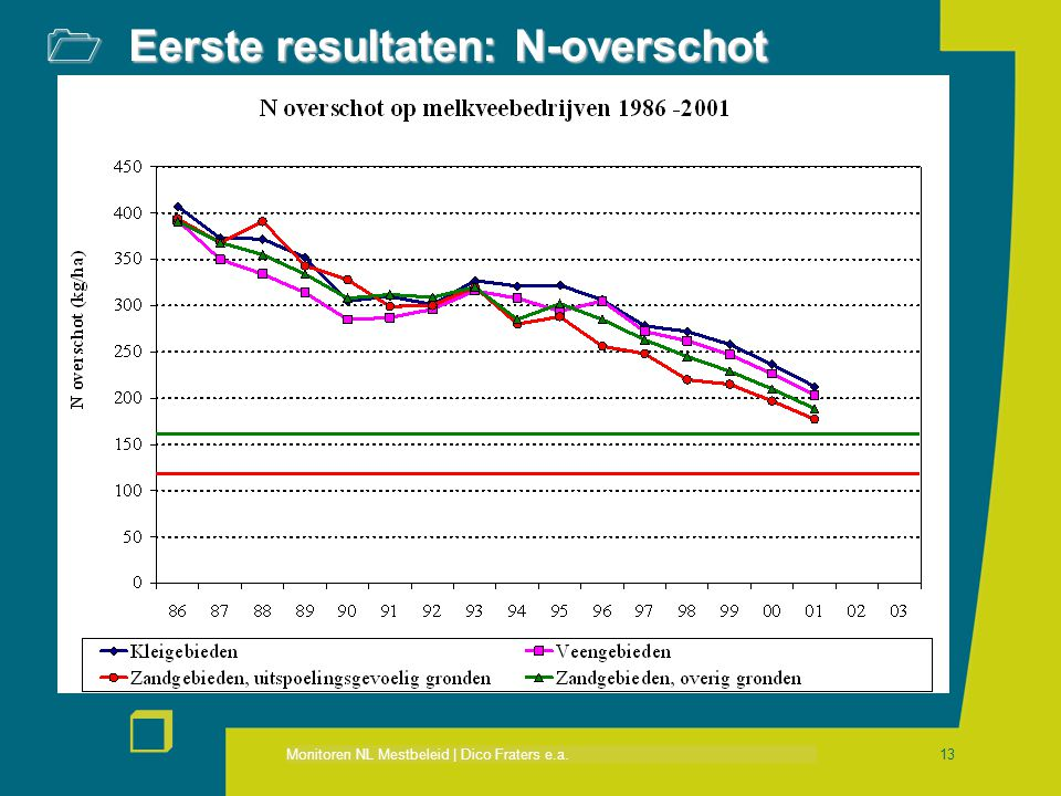 Monitoren NL Mestbeleid | Dico Fraters e.a. r 13  Eerste resultaten: N-overschot