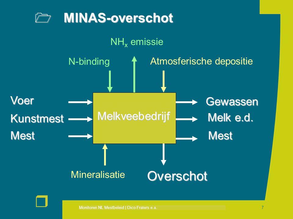 Monitoren NL Mestbeleid | Dico Fraters e.a. r 7 Melkveebedrijf Atmosferische depositie Voer Kunstmest Gewassen Melk e.d. MestMest Overschot N-binding