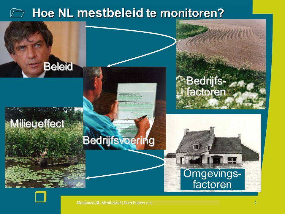 Monitoren NL Mestbeleid | Dico Fraters e.a. r 9  Hoe NL mestbeleid te monitoren? Bedrijfsvoering Milieueffect Bedrijfs- factoren Beleid Omgevings- fa