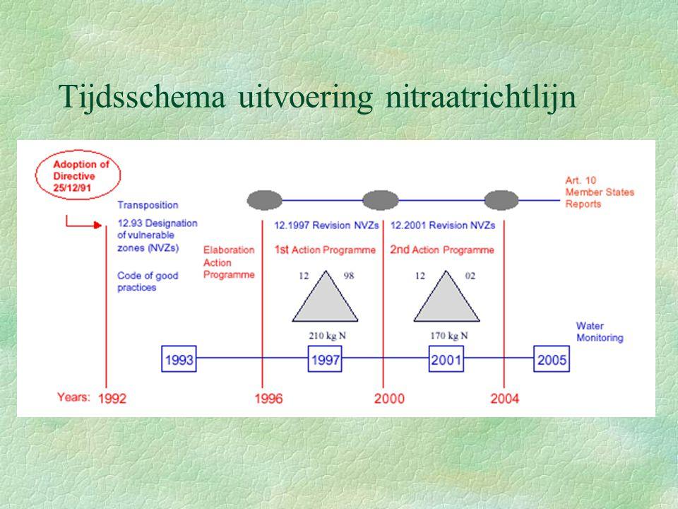 Tijdsschema uitvoering nitraatrichtlijn