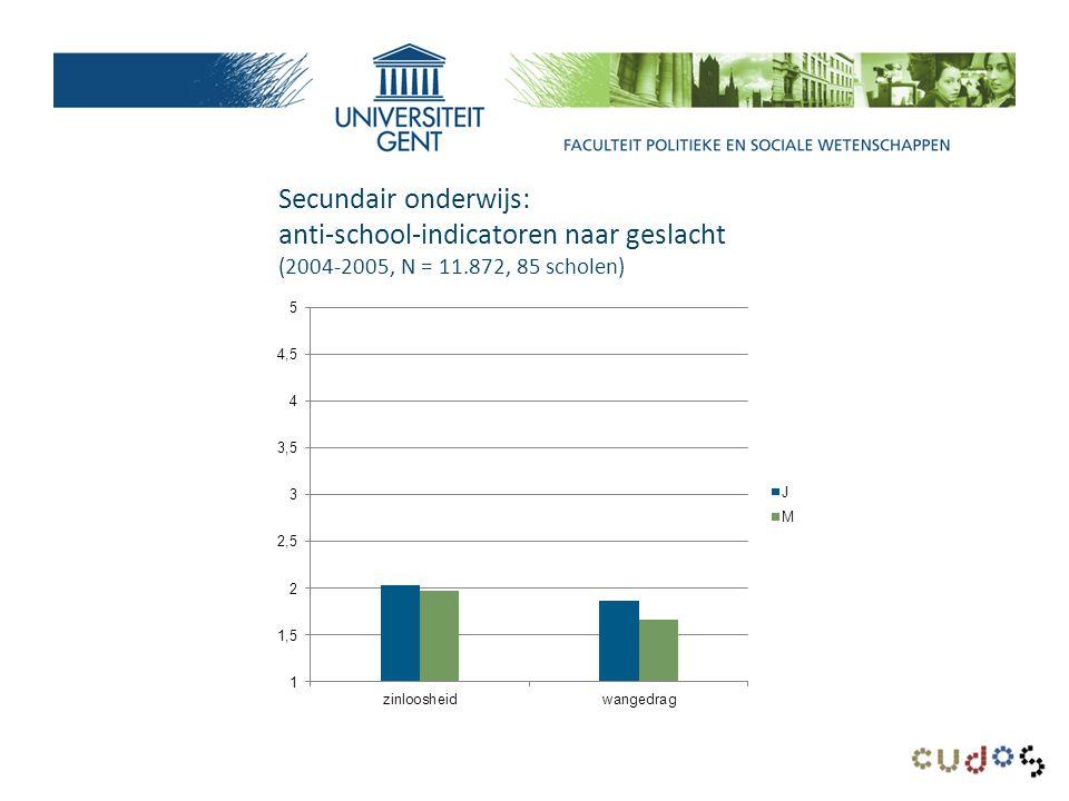 Secundair onderwijs: anti-school-indicatoren naar geslacht (2004-2005, N = 11.872, 85 scholen)