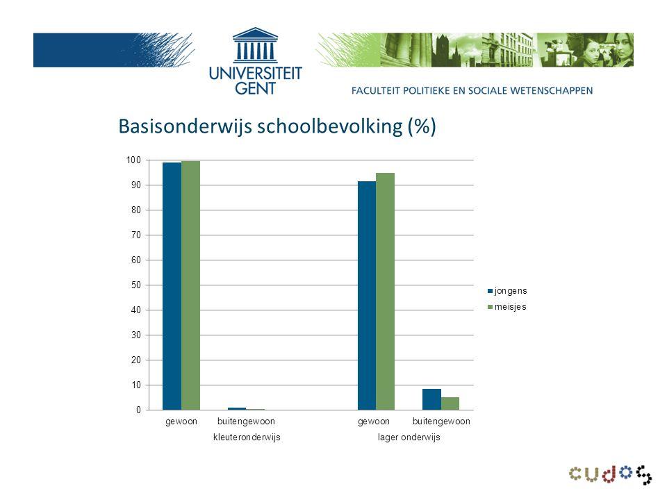 Basisonderwijs schoolbevolking (%)