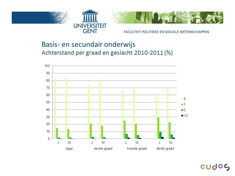 Basis- en secundair onderwijs Achterstand per graad en geslacht 2010-2011 (%)