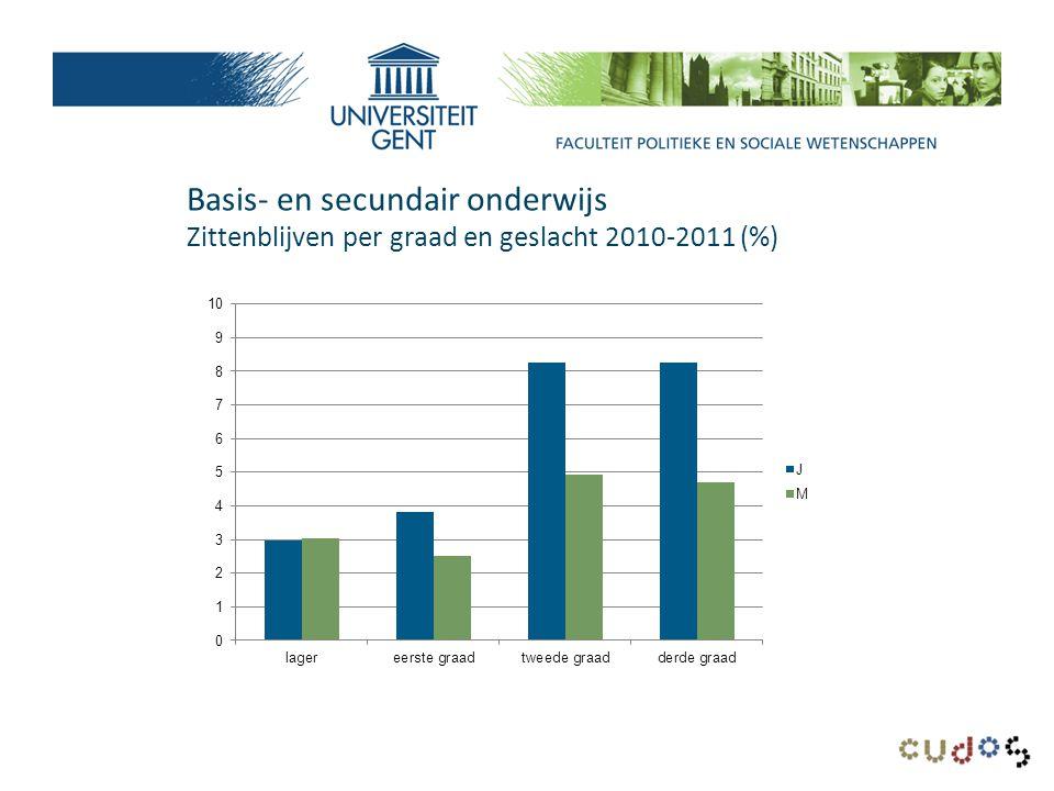 Secundair onderwijs Zittenblijven per leerjaar, onderwijsvorm en geslacht 2010-2011 (%)