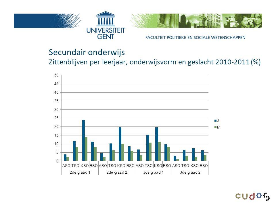 Hoger onderwijs: inschrijvingen 2010-2011 naar geslacht (%)