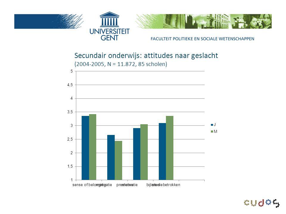 Secundair onderwijs: attitudes naar geslacht (2004-2005, N = 11.872, 85 scholen)
