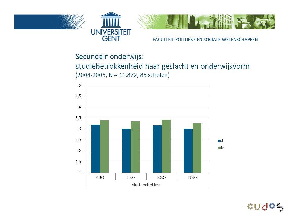 Secundair onderwijs: studiebetrokkenheid naar geslacht en onderwijsvorm (2004-2005, N = 11.872, 85 scholen)