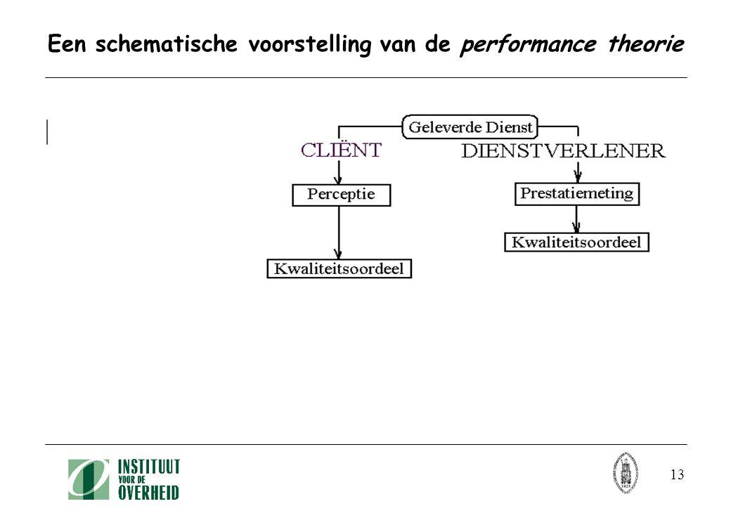 13 Een schematische voorstelling van de performance theorie