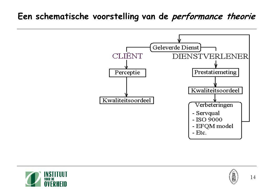 14 Een schematische voorstelling van de performance theorie