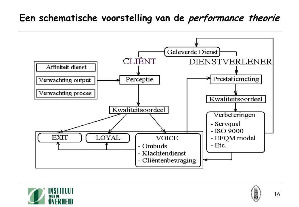 16 Een schematische voorstelling van de performance theorie