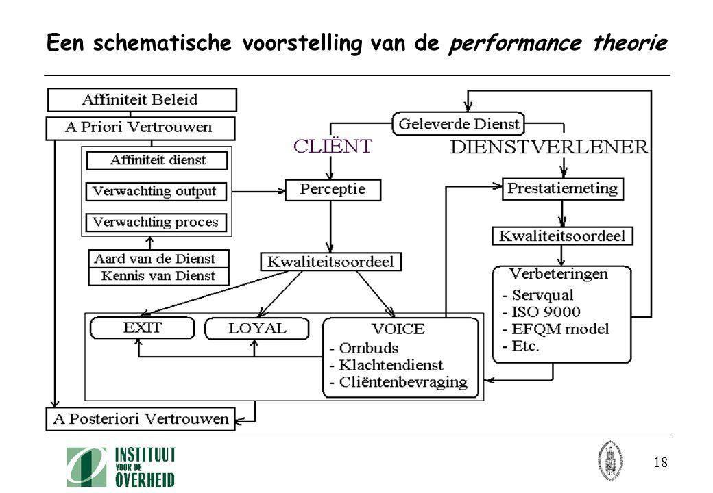 18 Een schematische voorstelling van de performance theorie