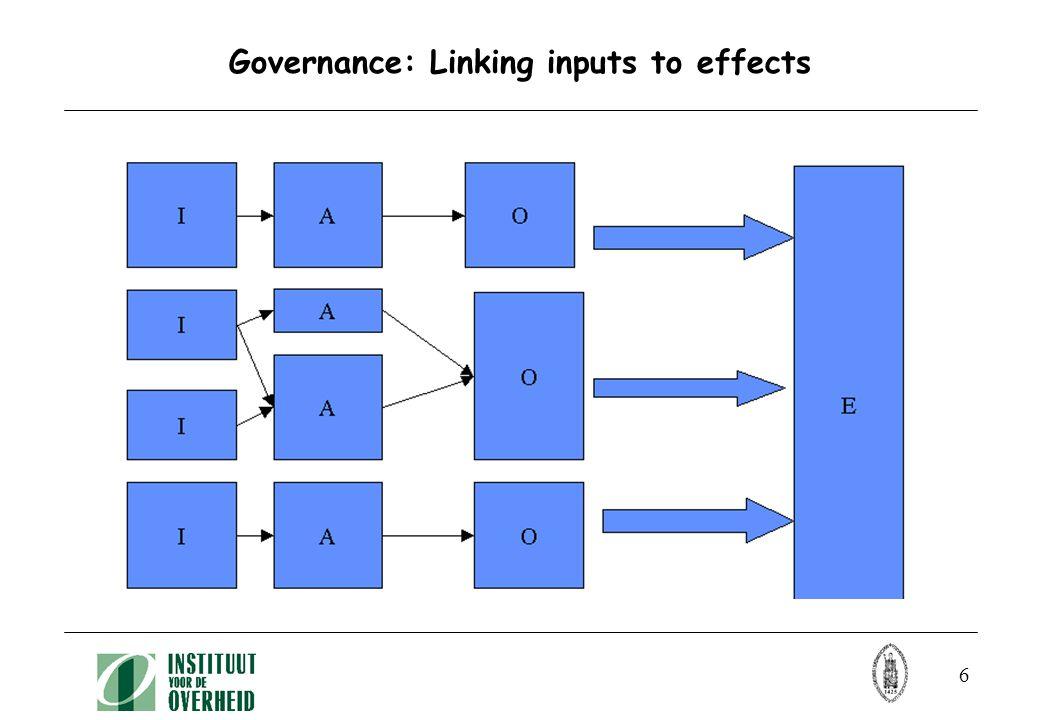 17 Een schematische voorstelling van de performance theorie