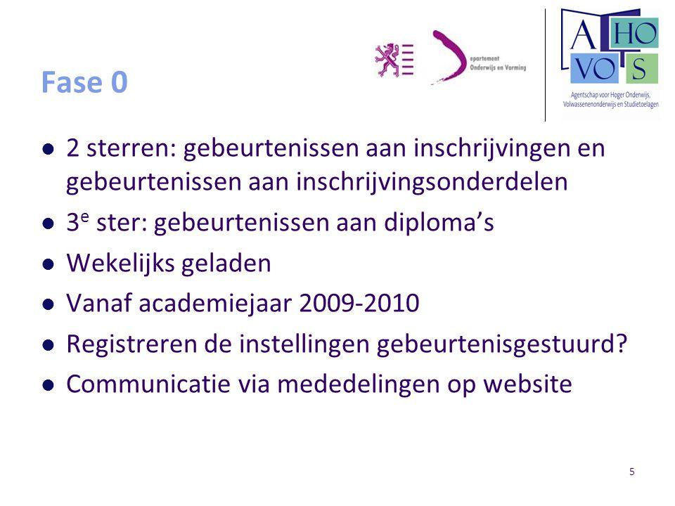5 Fase 0 2 sterren: gebeurtenissen aan inschrijvingen en gebeurtenissen aan inschrijvingsonderdelen 3 e ster: gebeurtenissen aan diploma's Wekelijks g