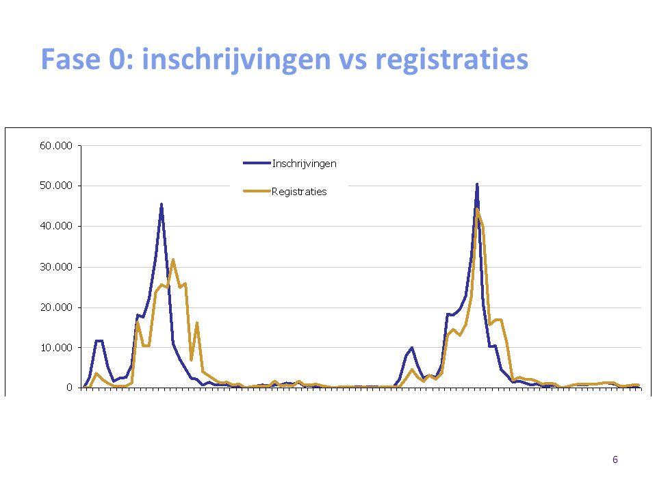 6 Fase 0: inschrijvingen vs registraties