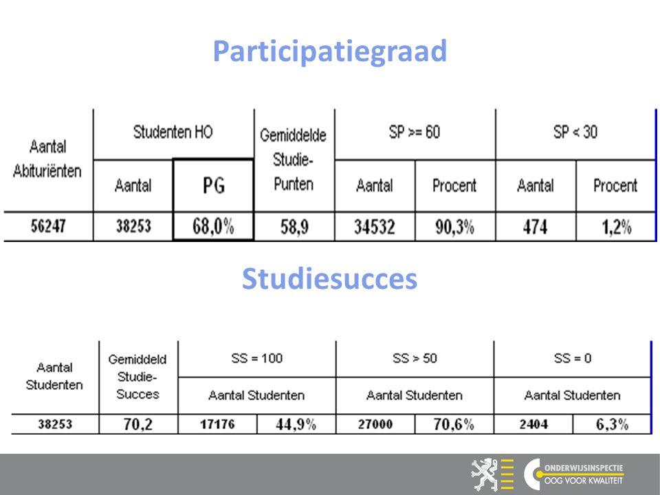 12 Studiesucces Participatiegraad