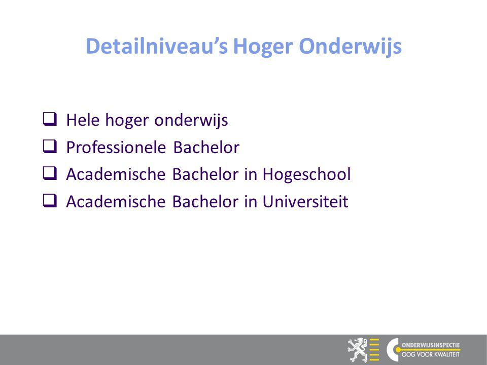 13  Hele hoger onderwijs  Professionele Bachelor  Academische Bachelor in Hogeschool  Academische Bachelor in Universiteit Detailniveau's Hoger Onderwijs