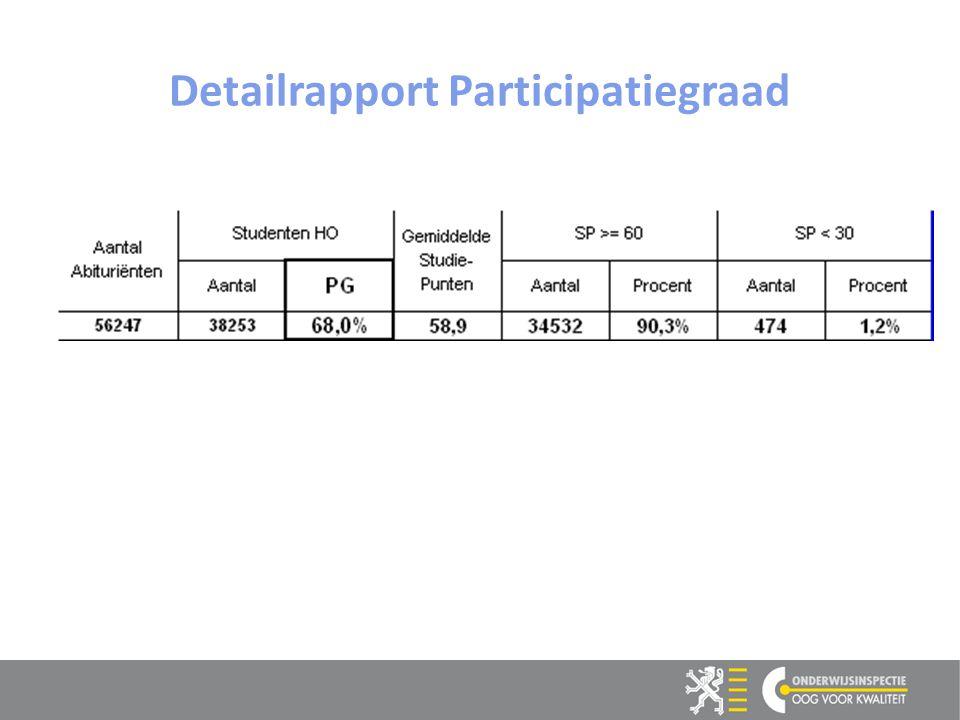 9 9 Detailrapport Participatiegraad
